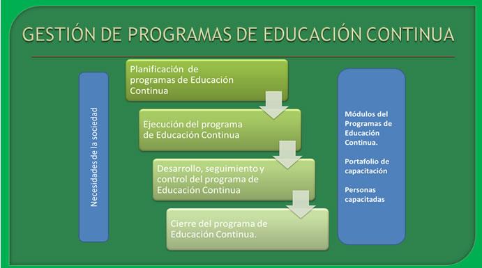 gestion-de-programas-de-educacion-continua