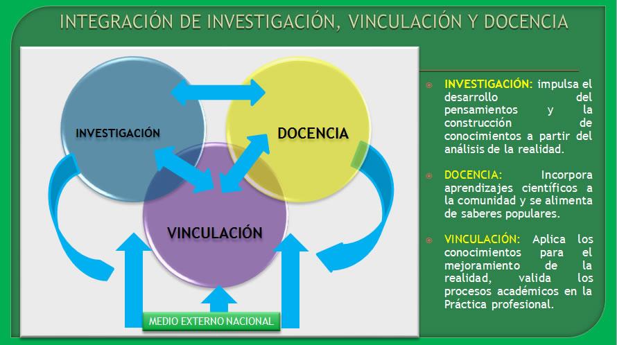 integracion-de-investigacion